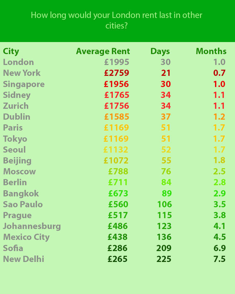 Rent Prices In New York: How Long Would Your London Rent Last In Other Cities